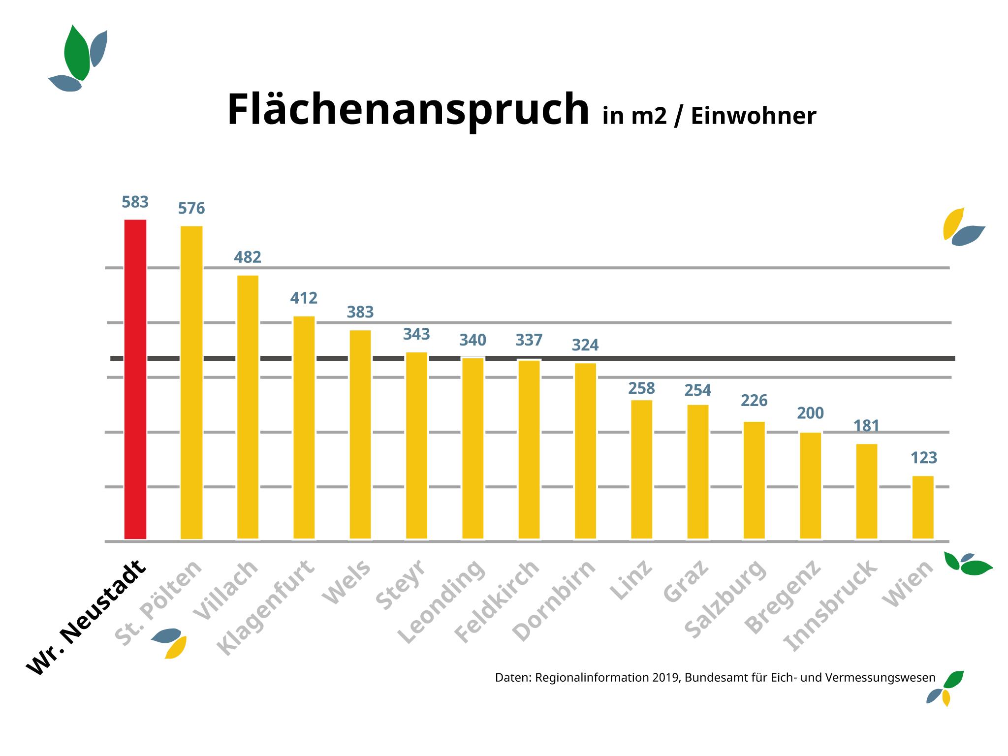 flaechenanspruch_simple